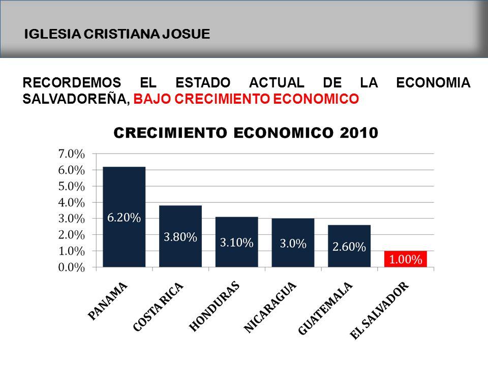 IGLESIA CRISTIANA JOSUE RECORDEMOS EL ESTADO ACTUAL DE LA ECONOMIA SALVADOREÑA, BAJO CRECIMIENTO ECONOMICO