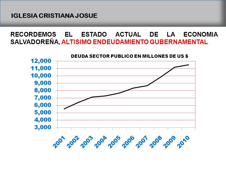 IGLESIA CRISTIANA JOSUE RECORDEMOS EL ESTADO ACTUAL DE LA ECONOMIA SALVADOREÑA, ALTISIMO ENDEUDAMIENTO GUBERNAMENTAL DEUDA SECTOR PUBLICO EN MILLONES DE US $