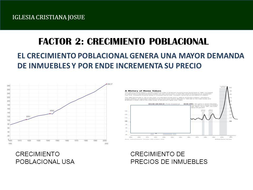 IGLESIA CRISTIANA JOSUE FACTOR 2: CRECIMIENTO POBLACIONAL EL CRECIMIENTO POBLACIONAL GENERA UNA MAYOR DEMANDA DE INMUEBLES Y POR ENDE INCREMENTA SU PR
