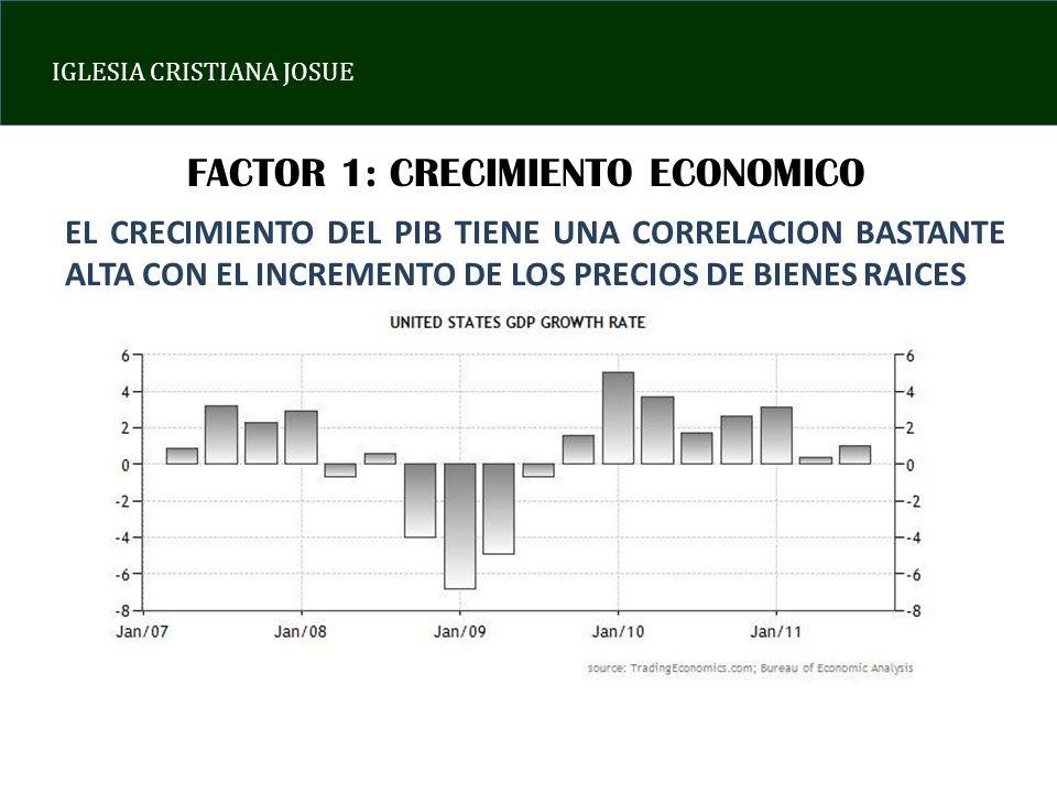 IGLESIA CRISTIANA JOSUE FACTOR 1: CRECIMIENTO ECONOMICO EL CRECIMIENTO DEL PIB TIENE UNA CORRELACION BASTANTE ALTA CON EL INCREMENTO DE LOS PRECIOS DE