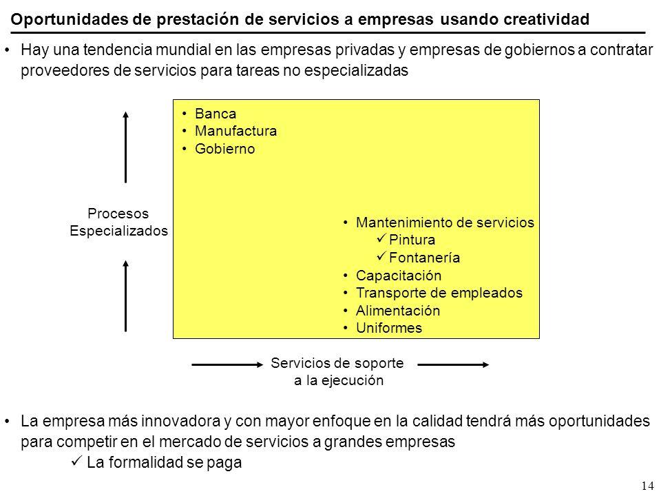 14 Oportunidades de prestación de servicios a empresas usando creatividad Procesos Especializados Servicios de soporte a la ejecución Banca Manufactur