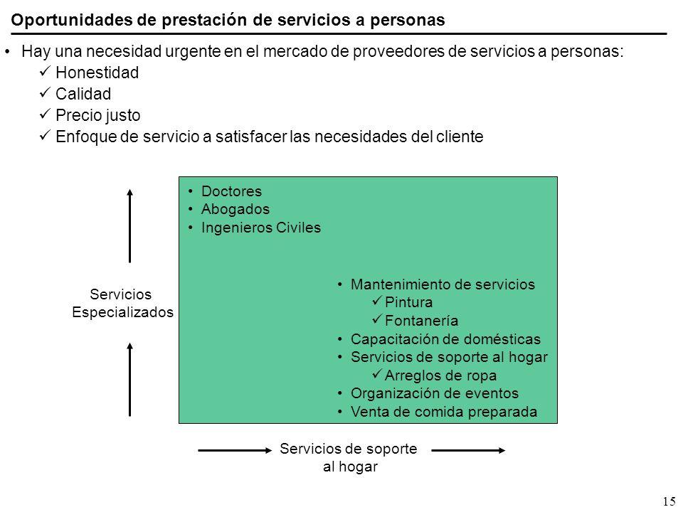 Hay una necesidad urgente en el mercado de proveedores de servicios a personas: Honestidad Calidad Precio justo Enfoque de servicio a satisfacer las n