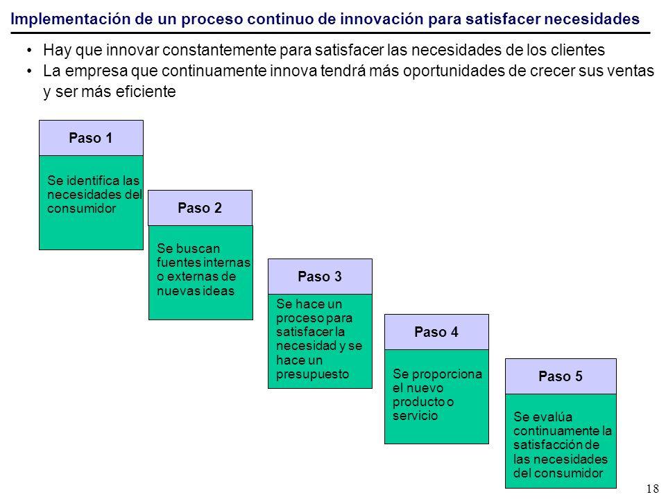 Implementación de un proceso continuo de innovación para satisfacer necesidades Hay que innovar constantemente para satisfacer las necesidades de los