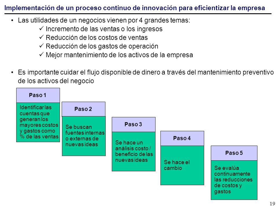 Las utilidades de un negocios vienen por 4 grandes temas: Incremento de las ventas o los ingresos Reducción de los costos de ventas Reducción de los g