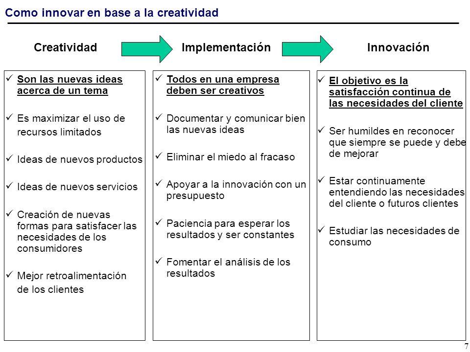 Agenda de Temas Como se entiende la creatividad y la innovación en los negocios Necesidad de utilizar la creatividad y la innovación en los negocios Oportunidades por utilizar la creatividad y la innovación en los negocios Implementación y seguimiento de un proceso continuo de innovación Conclusiones 8