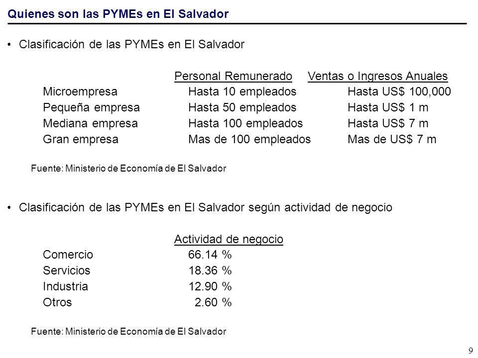 Quienes son las PYMEs en El Salvador Clasificación de las PYMEs en El Salvador Personal RemuneradoVentas o Ingresos Anuales MicroempresaHasta 10 emple