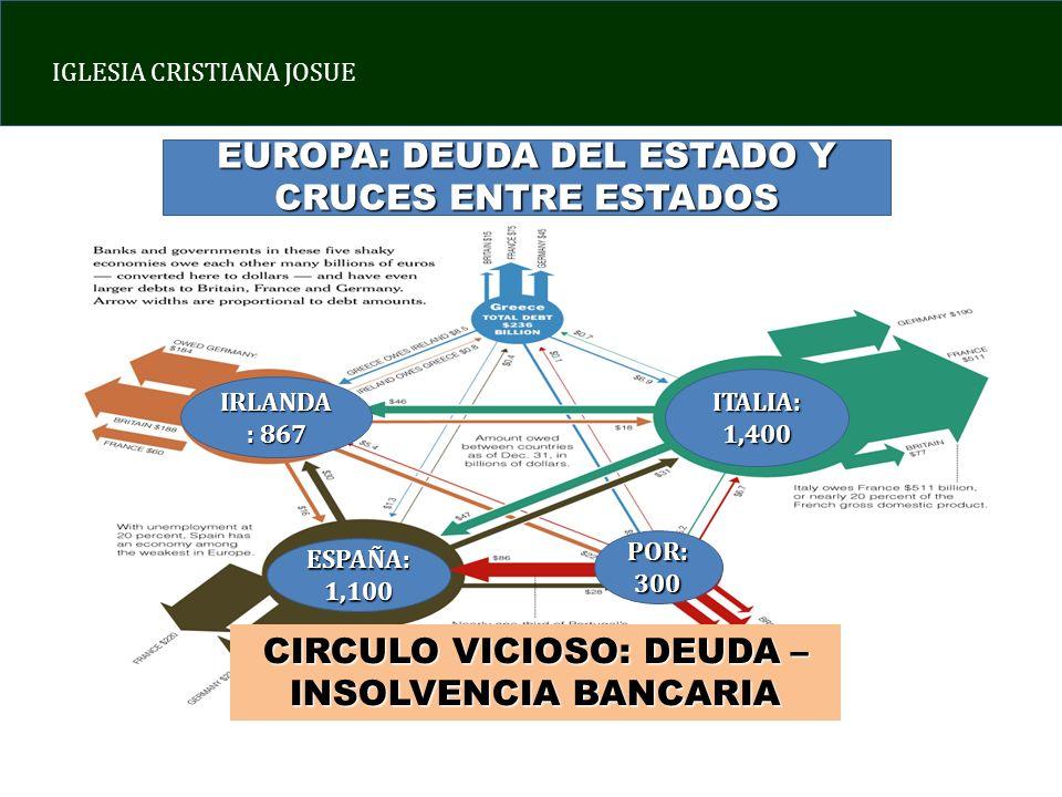 IGLESIA CRISTIANA JOSUE EUROPA: DEUDA DEL ESTADO Y CRUCES ENTRE ESTADOS IRLANDA : 867 ITALIA: 1,400 ESPAÑA: 1,100 POR: 300 CIRCULO VICIOSO: DEUDA – INSOLVENCIA BANCARIA