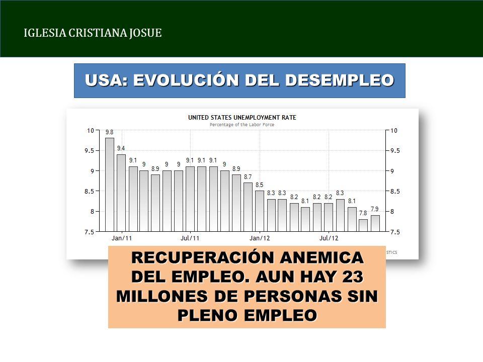 IGLESIA CRISTIANA JOSUE USA: EVOLUCIÓN DEL DESEMPLEO RECUPERACIÓN ANEMICA DEL EMPLEO. AUN HAY 23 MILLONES DE PERSONAS SIN PLENO EMPLEO