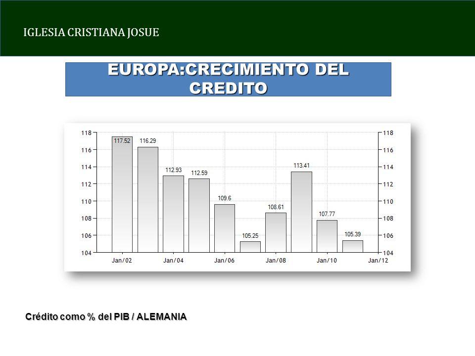 IGLESIA CRISTIANA JOSUE EUROPA:CRECIMIENTO DEL CREDITO Crédito como % del PIB / ALEMANIA