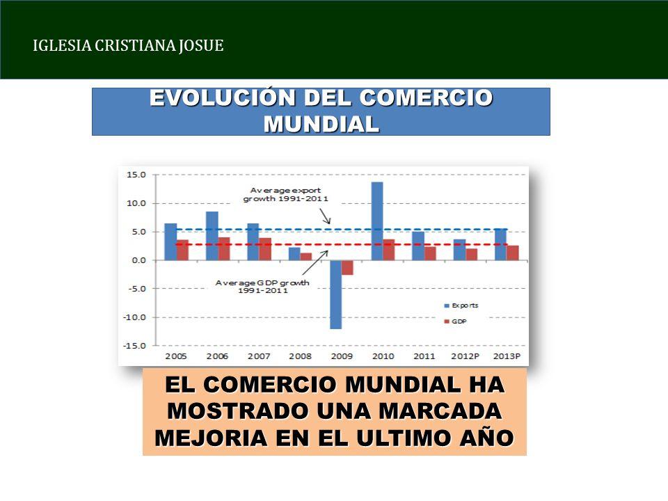 IGLESIA CRISTIANA JOSUE EVOLUCIÓN DEL COMERCIO MUNDIAL EL COMERCIO MUNDIAL HA MOSTRADO UNA MARCADA MEJORIA EN EL ULTIMO AÑO