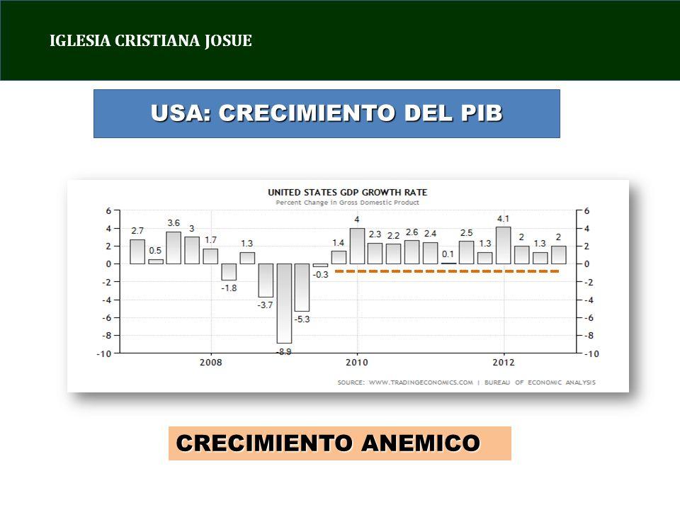 IGLESIA CRISTIANA JOSUE USA: CRECIMIENTO DEL PIB CRECIMIENTO ANEMICO