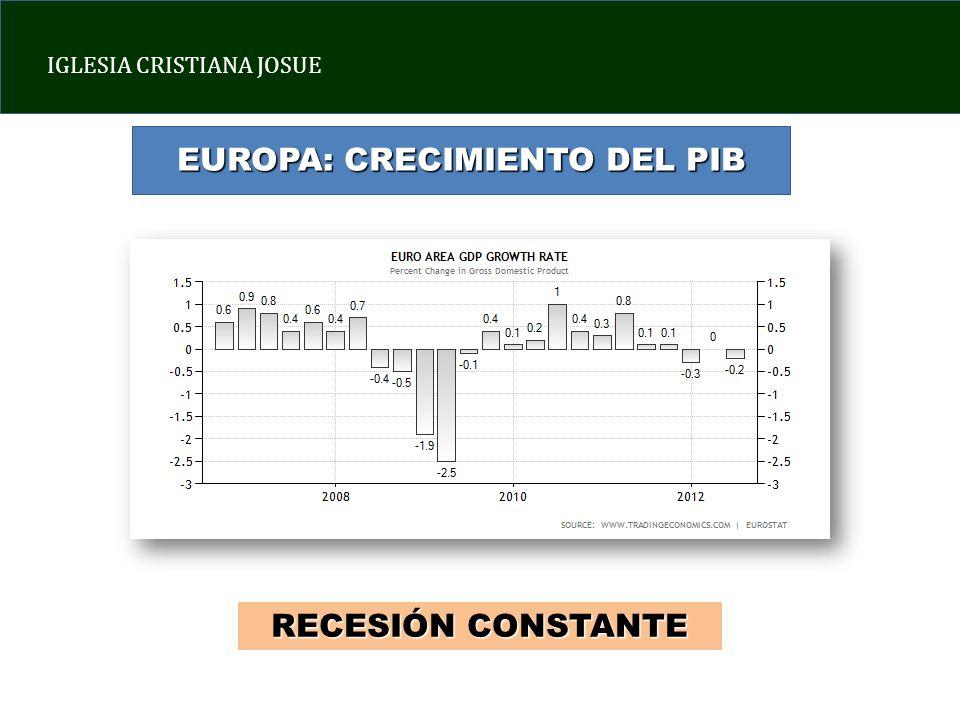 IGLESIA CRISTIANA JOSUE EUROPA: CRECIMIENTO DEL PIB RECESIÓN CONSTANTE