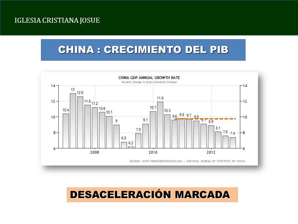 IGLESIA CRISTIANA JOSUE CHINA : CRECIMIENTO DEL PIB DESACELERACIÓN MARCADA