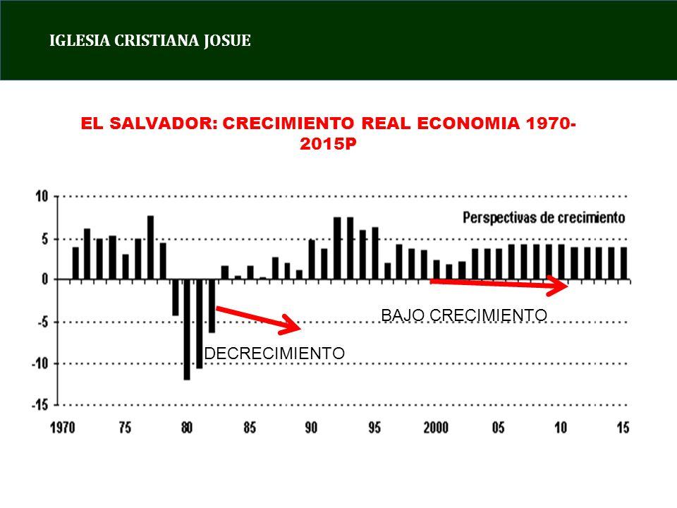 IGLESIA CRISTIANA JOSUE EL SALVADOR: CRECIMIENTO REAL ECONOMIA 1970- 2015P DECRECIMIENTO BAJO CRECIMIENTO
