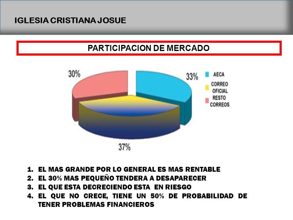 IGLESIA CRISTIANA JOSUE PARTICIPACION DE MERCADO 1.EL MAS GRANDE POR LO GENERAL ES MAS RENTABLE 2.EL 30% MAS PEQUEÑO TENDERA A DESAPARECER 3.EL QUE ES