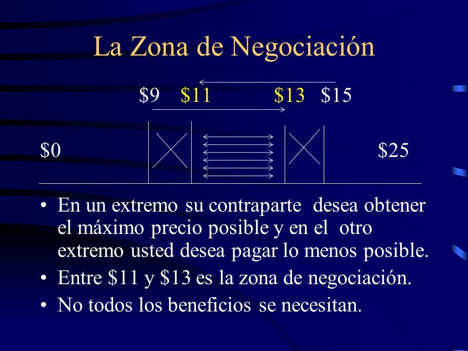 La Zona de Negociación $9 $11 $13 $15 $0 $25 En un extremo su contraparte desea obtener el máximo precio posible y en el otro extremo usted desea paga