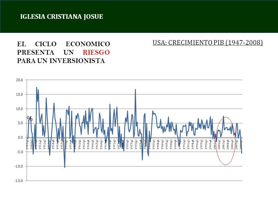 IGLESIA CRISTIANA JOSUE USA: CRECIMIENTO PIB (1947-2008) % EL CICLO ECONOMICO PRESENTA UN RIESGO PARA UN INVERSIONISTA
