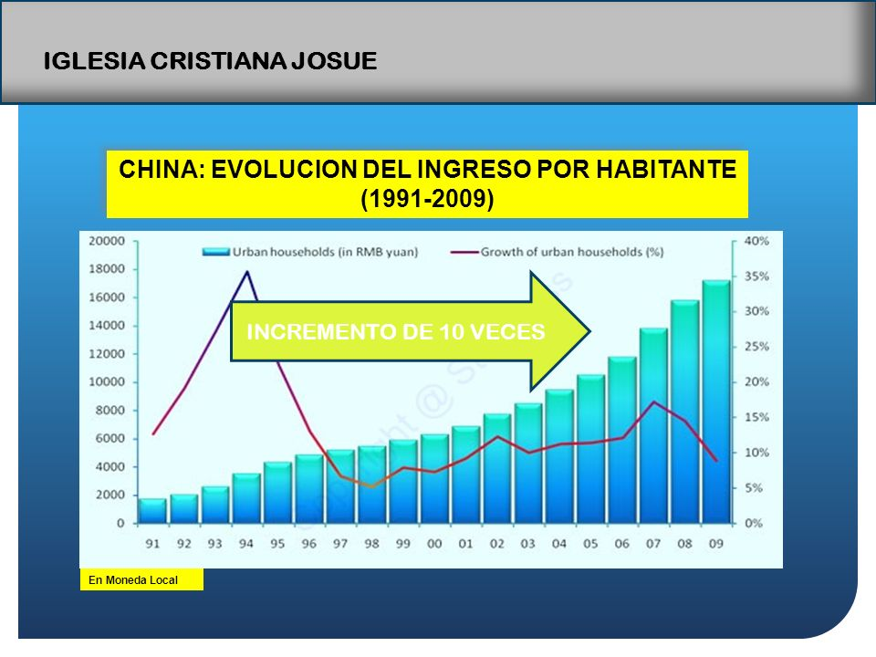 CHINA: EVOLUCION DEL INGRESO POR HABITANTE (1991-2009) En Moneda Local INCREMENTO DE 10 VECES