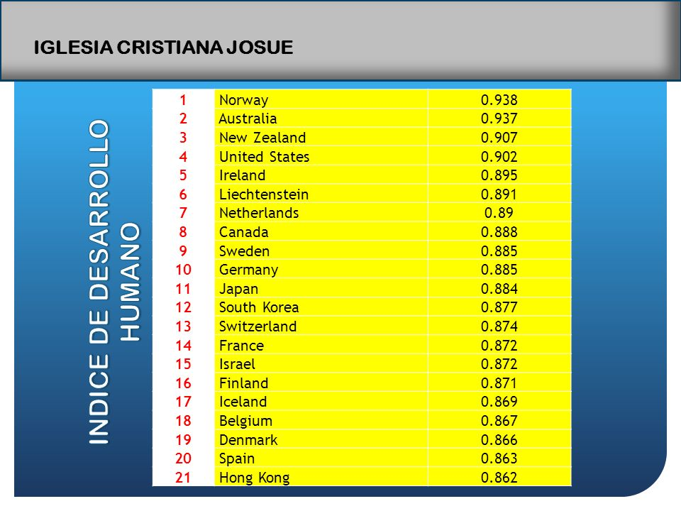 IGLESIA CRISTIANA JOSUE 1 Norway0.938 2 Australia0.937 3 New Zealand0.907 4 United States0.902 5 Ireland0.895 6 Liechtenstein0.891 7 Netherlands0.89 8 Canada0.888 9 Sweden0.885 10 Germany0.885 11 Japan0.884 12 South Korea0.877 13 Switzerland0.874 14 France0.872 15 Israel0.872 16 Finland0.871 17 Iceland0.869 18 Belgium0.867 19 Denmark0.866 20 Spain0.863 21 Hong Kong0.862