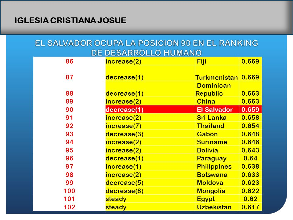IGLESIA CRISTIANA JOSUE 86increase(2) Fiji0.669 87decrease(1) Turkmenistan0.669 88decrease(1) Dominican Republic0.663 89increase(2) China0.663 90decrease(1) El Salvador0.659 91increase(2) Sri Lanka0.658 92increase(7) Thailand0.654 93decrease(3) Gabon0.648 94increase(2) Suriname0.646 95increase(2) Bolivia0.643 96decrease(1) Paraguay0.64 97increase(1) Philippines0.638 98increase(2) Botswana0.633 99decrease(5) Moldova0.623 100decrease(8) Mongolia0.622 101steady Egypt0.62 102steady Uzbekistan0.617