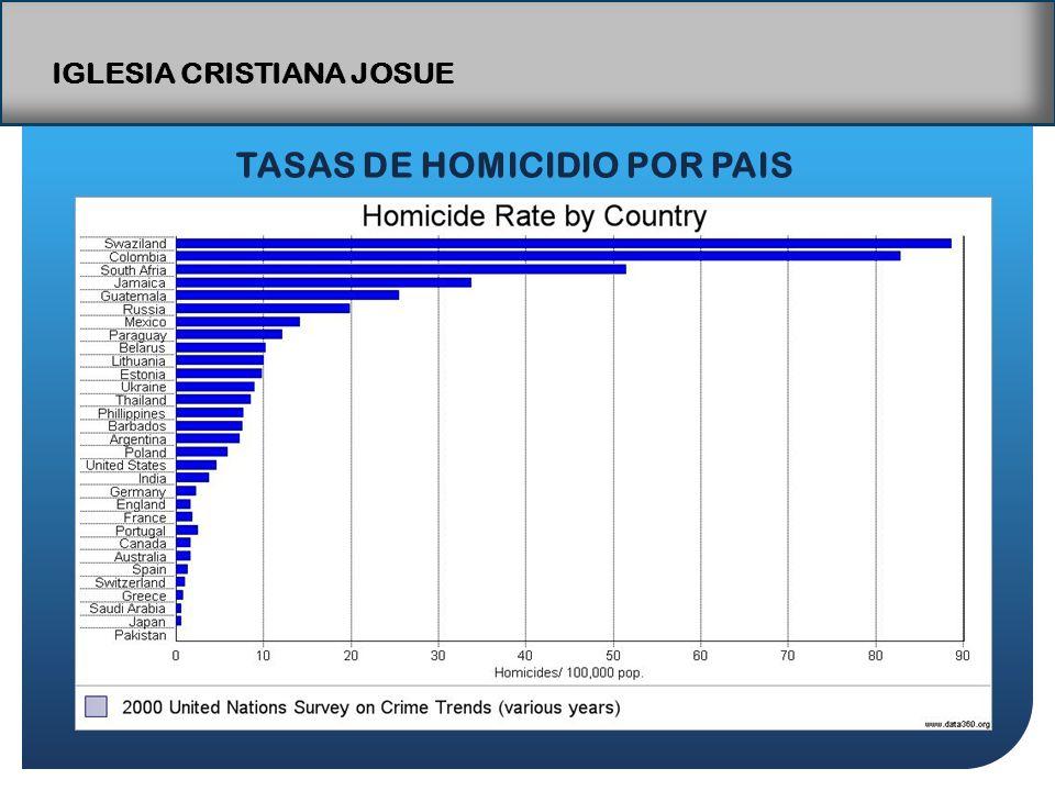 IGLESIA CRISTIANA JOSUE TASAS DE HOMICIDIO POR PAIS