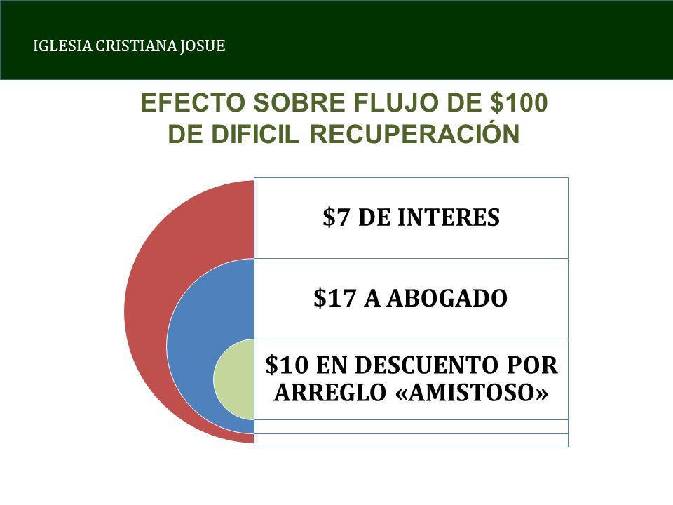 IGLESIA CRISTIANA JOSUE EFECTO SOBRE FLUJO DE $100 DE DIFICIL RECUPERACIÓN $7 DE INTERES $17 A ABOGADO $10 EN DESCUENTO POR ARREGLO «AMISTOSO»