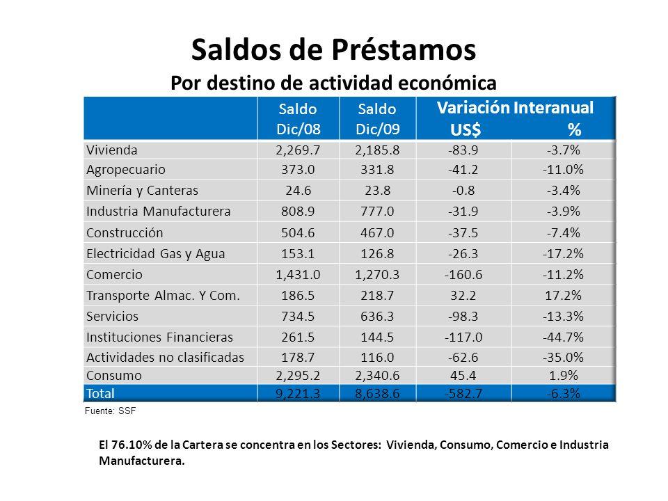 Saldos de Préstamos Por destino de actividad económica El 76.10% de la Cartera se concentra en los Sectores: Vivienda, Consumo, Comercio e Industria M