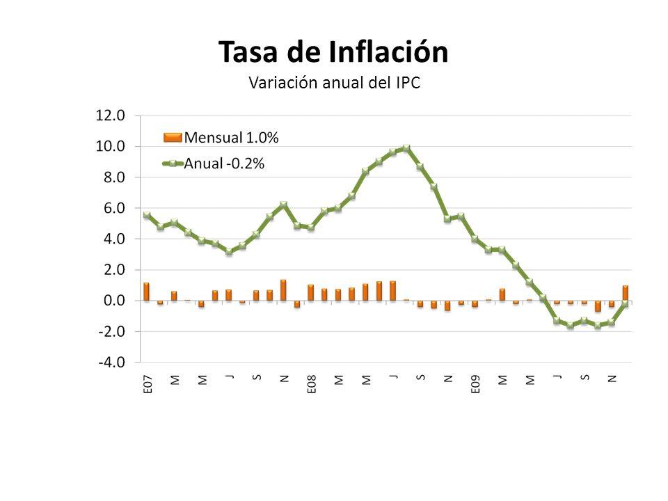 Tasa de Inflación Variación anual del IPC
