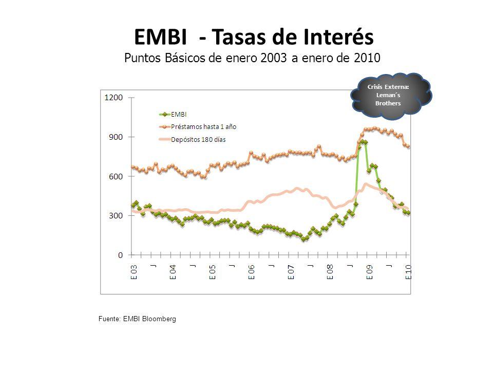 EMBI - Tasas de Interés Puntos Básicos de enero 2003 a enero de 2010 Fuente: EMBI Bloomberg Crisis Externa: Leman´s Brothers