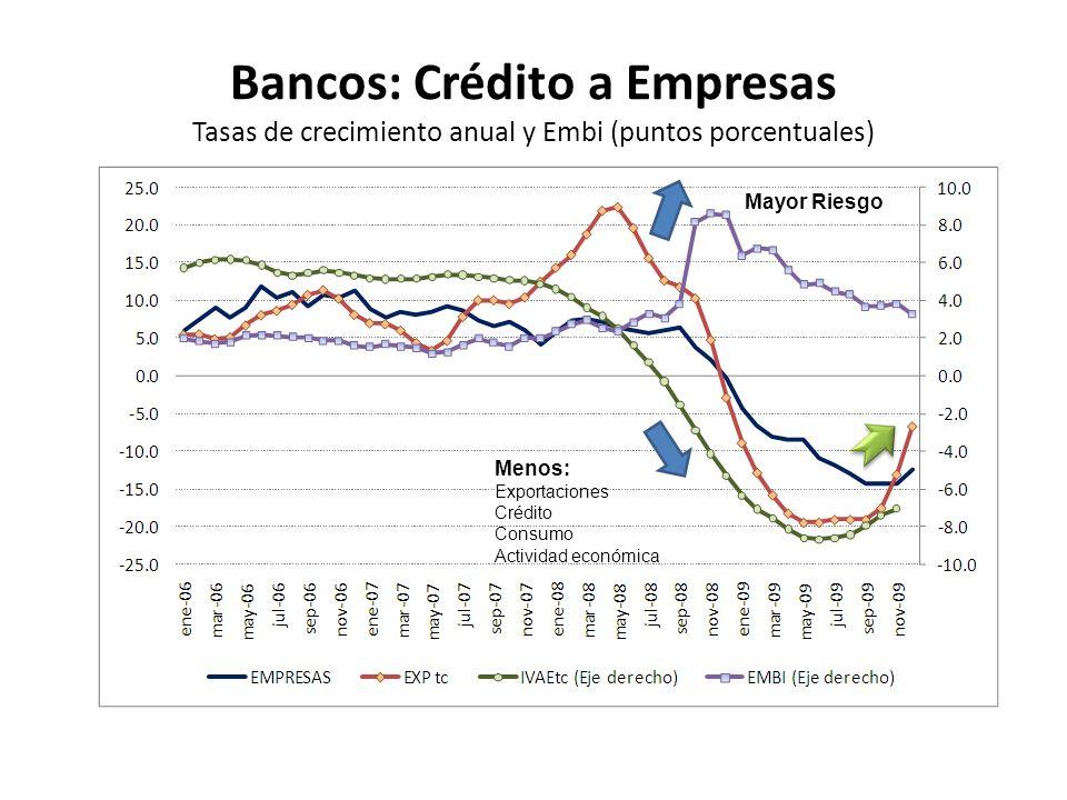 Bancos: Crédito a Empresas Tasas de crecimiento anual y Embi (puntos porcentuales) Mayor Riesgo Menos: Exportaciones Crédito Consumo Actividad económi