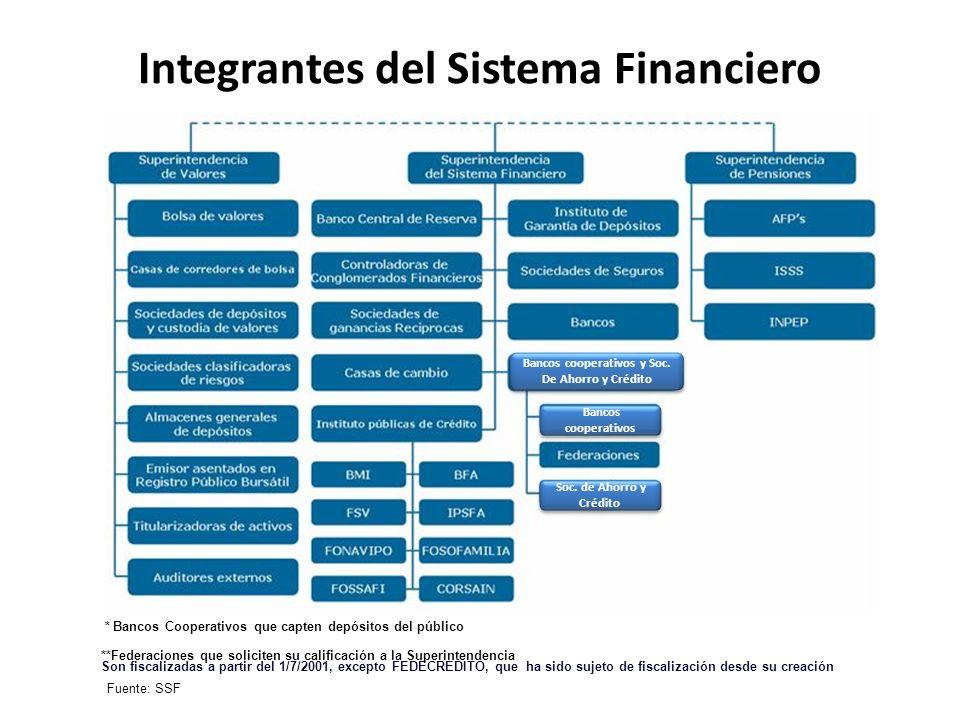 Integrantes del Sistema Financiero Fuente: SSF Bancos cooperativos Soc. de Ahorro y Crédito Soc. de Ahorro y Crédito * Bancos Cooperativos que capten