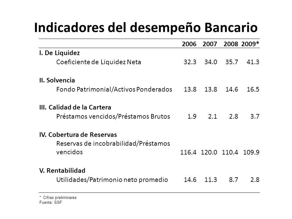 Indicadores del desempeño Bancario 2006200720082009* I. De Liquidez Coeficiente de Liquidez Neta32.334.035.741.3 II. Solvencia Fondo Patrimonial/Activ