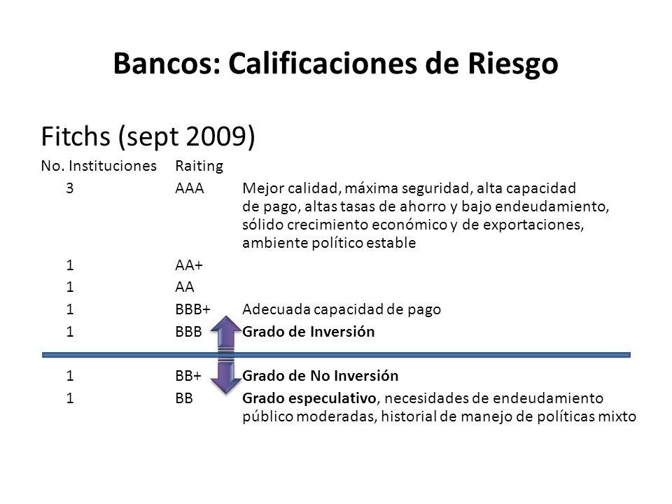 Bancos: Calificaciones de Riesgo Fitchs (sept 2009) No. InstitucionesRaiting 3AAAMejor calidad, máxima seguridad, alta capacidad de pago, altas tasas