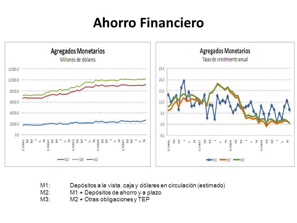 Ahorro Financiero M1:Depósitos a la vista, caja y dólares en circulación (estimado) M2:M1 + Depósitos de ahorro y a plazo M3:M2 + Otras obligaciones y