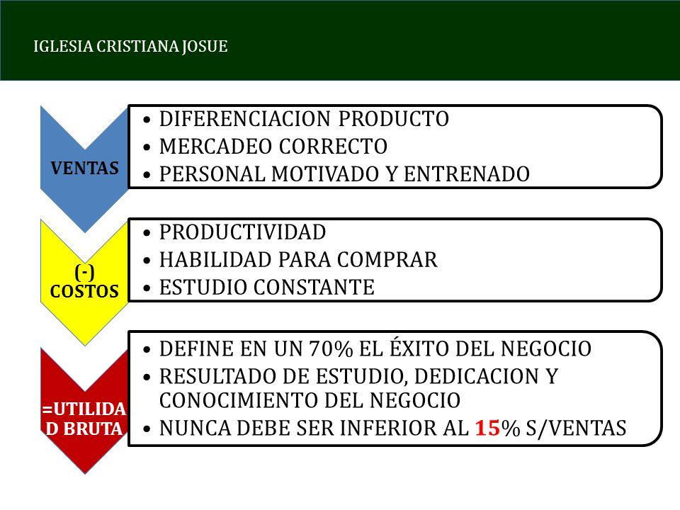 IGLESIA CRISTIANA JOSUE VENTAS DIFERENCIACION PRODUCTO MERCADEO CORRECTO PERSONAL MOTIVADO Y ENTRENADO (-) COSTOS PRODUCTIVIDAD HABILIDAD PARA COMPRAR