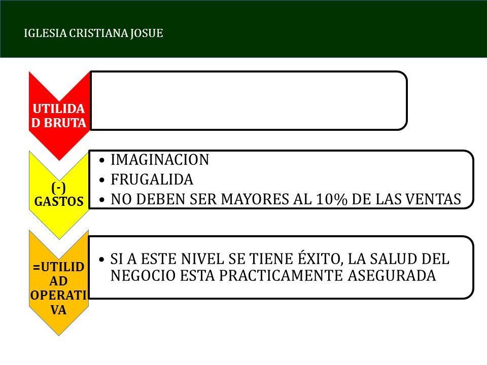 IGLESIA CRISTIANA JOSUE UTILIDA D BRUTA (-) GASTOS IMAGINACION FRUGALIDA NO DEBEN SER MAYORES AL 10% DE LAS VENTAS =UTILID AD OPERATI VA SI A ESTE NIV