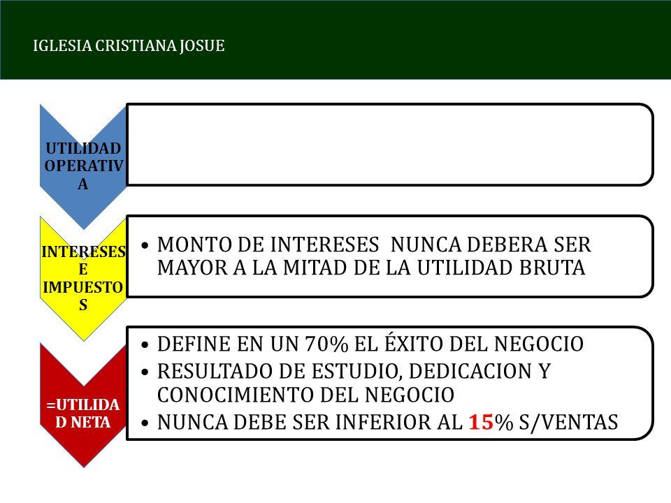 IGLESIA CRISTIANA JOSUE UTILIDAD OPERATIV A INTERESES E IMPUESTO S MONTO DE INTERESES NUNCA DEBERA SER MAYOR A LA MITAD DE LA UTILIDAD BRUTA =UTILIDA