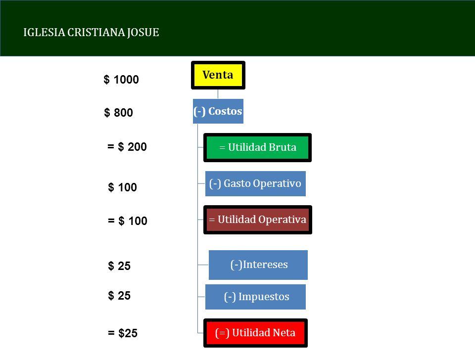 IGLESIA CRISTIANA JOSUE Venta (-) Costos = Utilidad Bruta (-) Gasto Operativo = Utilidad Operativa (-)Intereses (-) Impuestos (=) Utilidad Neta $ 1000
