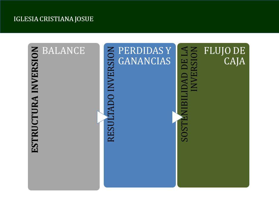 IGLESIA CRISTIANA JOSUE ESTRUCTURA INVERSION BALANCE RESULTADO INVERSION PERDIDAS Y GANANCIAS SOSTENIBILIDAD DE LA INVERSION FLUJO DE CAJA