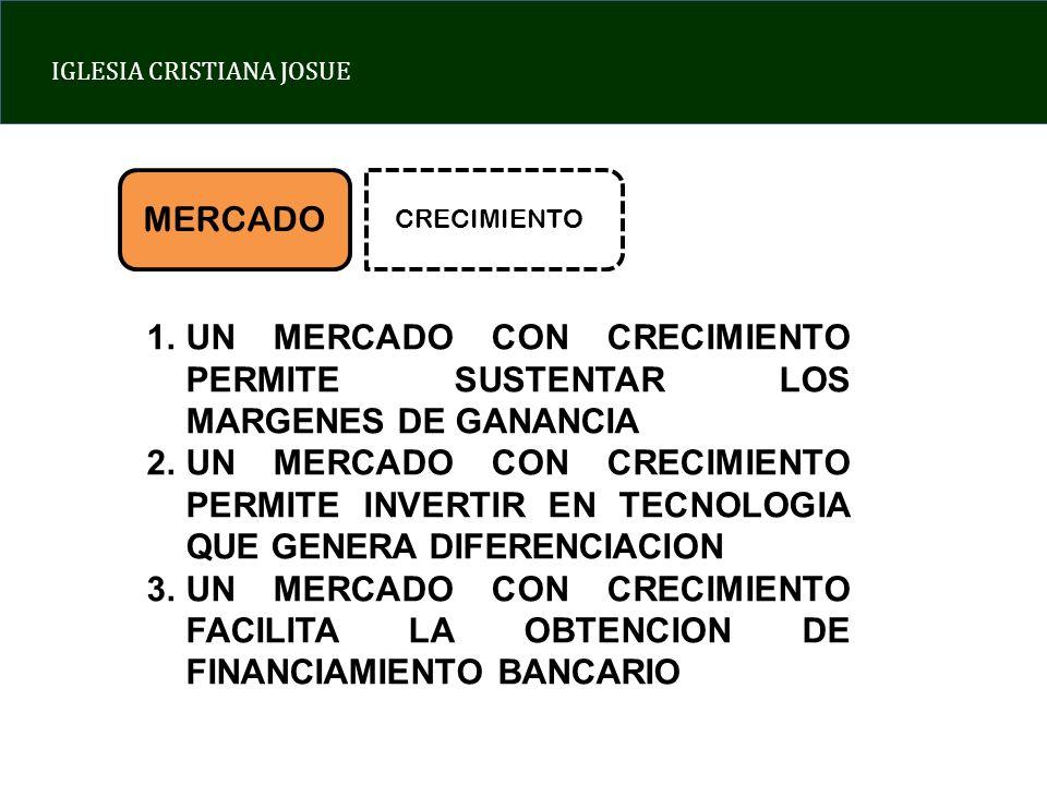 IGLESIA CRISTIANA JOSUE MERCADO CRECIMIENTO 1.UN MERCADO CON CRECIMIENTO PERMITE SUSTENTAR LOS MARGENES DE GANANCIA 2.UN MERCADO CON CRECIMIENTO PERMITE INVERTIR EN TECNOLOGIA QUE GENERA DIFERENCIACION 3.UN MERCADO CON CRECIMIENTO FACILITA LA OBTENCION DE FINANCIAMIENTO BANCARIO