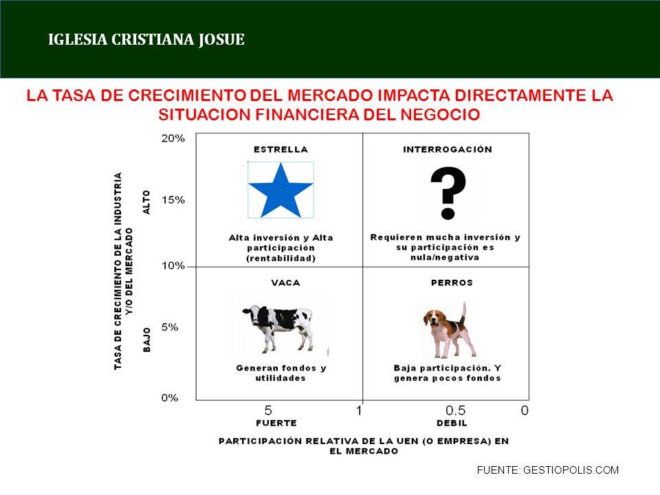 IGLESIA CRISTIANA JOSUE FUENTE: GESTIOPOLIS.COM LA TASA DE CRECIMIENTO DEL MERCADO IMPACTA DIRECTAMENTE LA SITUACION FINANCIERA DEL NEGOCIO
