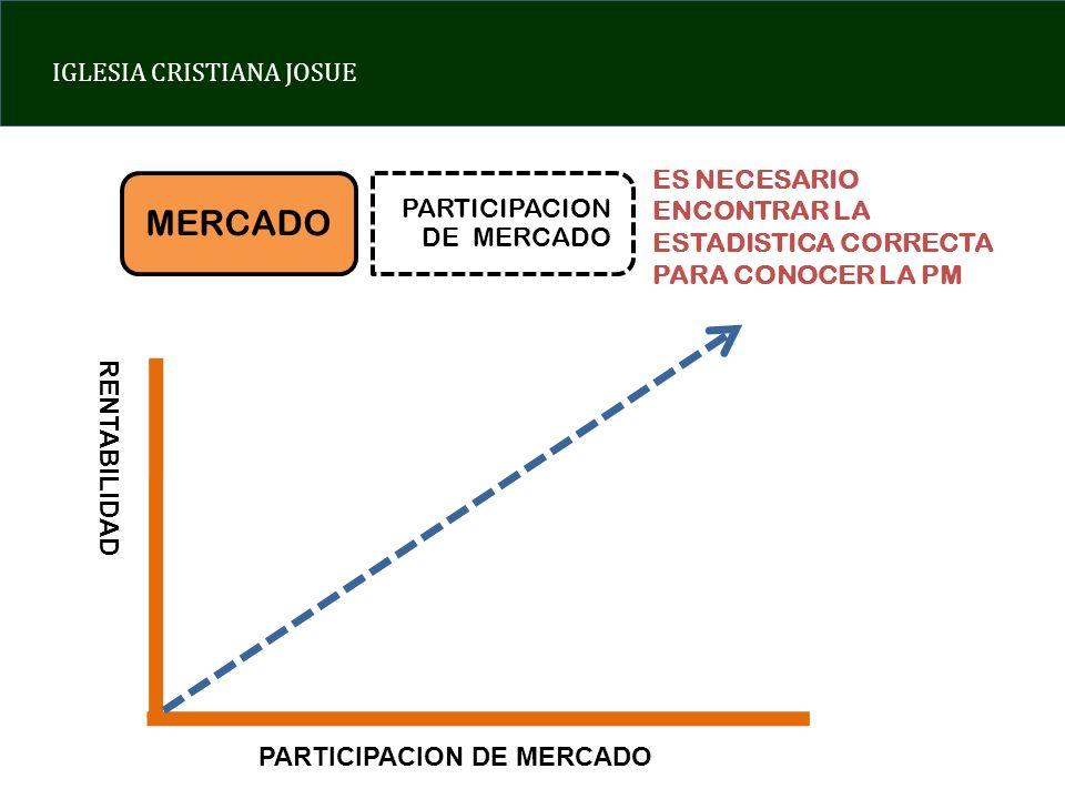 IGLESIA CRISTIANA JOSUE MERCADO PARTICIPACION DE MERCADO RENTABILIDAD ES NECESARIO ENCONTRAR LA ESTADISTICA CORRECTA PARA CONOCER LA PM
