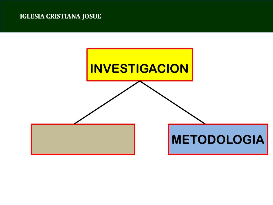 IGLESIA CRISTIANA JOSUE INVESTIGACION METODOLOGIA