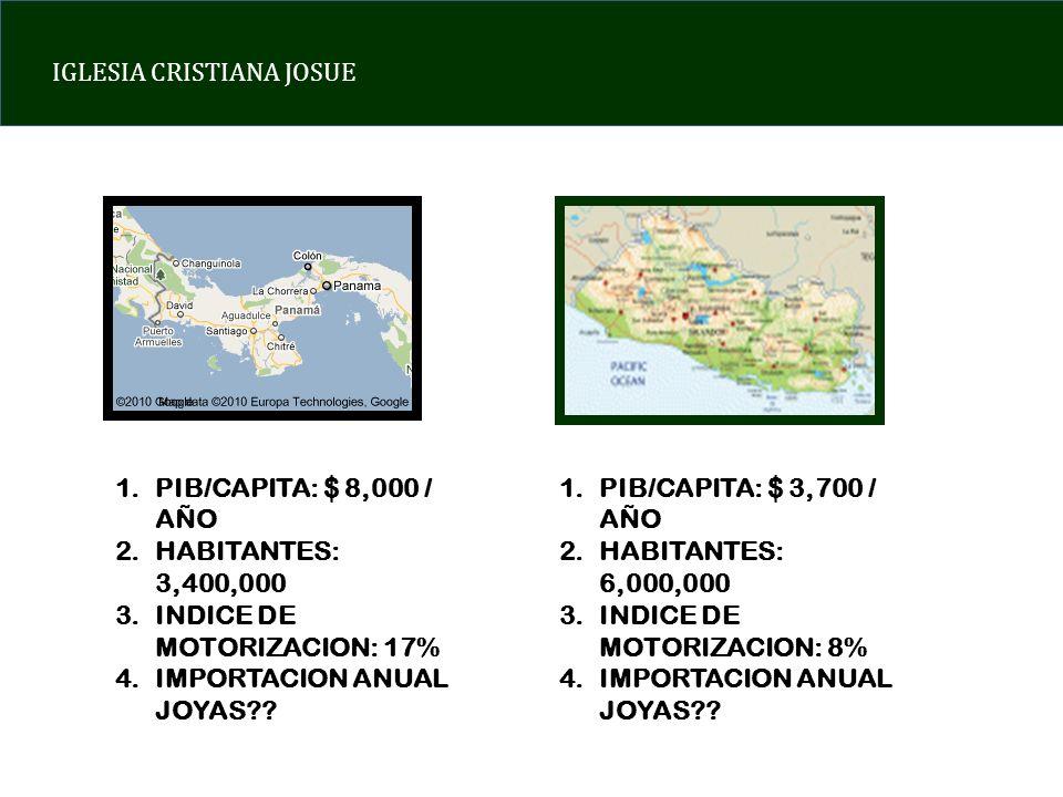 IGLESIA CRISTIANA JOSUE 1.PIB/CAPITA: $ 8,000 / AÑO 2.HABITANTES: 3,400,000 3.INDICE DE MOTORIZACION: 17% 4.IMPORTACION ANUAL JOYAS .