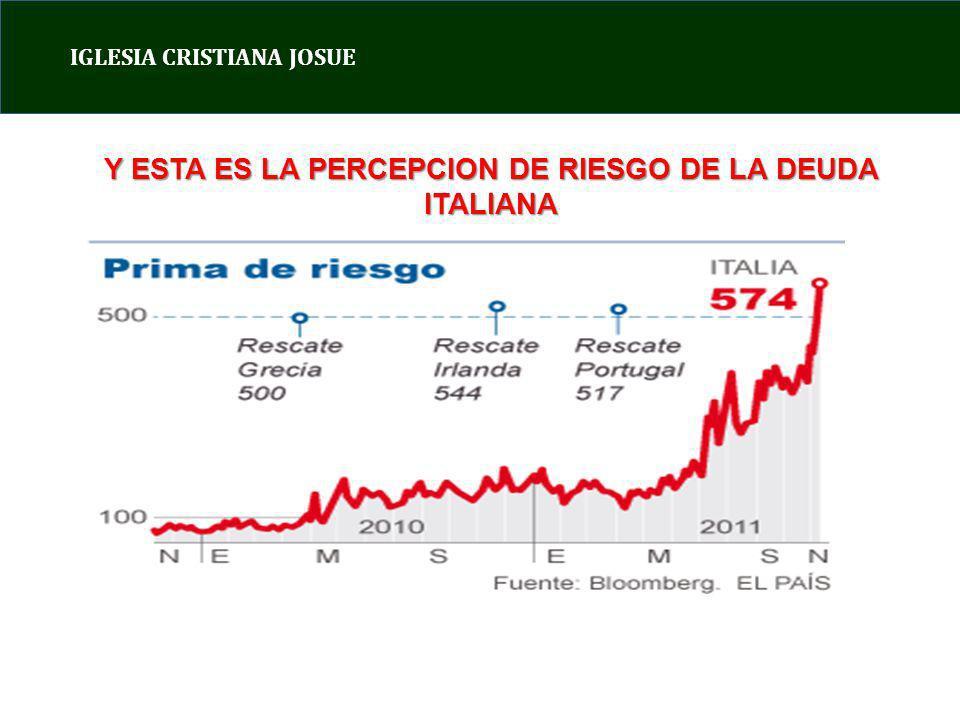 IGLESIA CRISTIANA JOSUE Y ESTA ES LA PERCEPCION DE RIESGO DE LA DEUDA ITALIANA