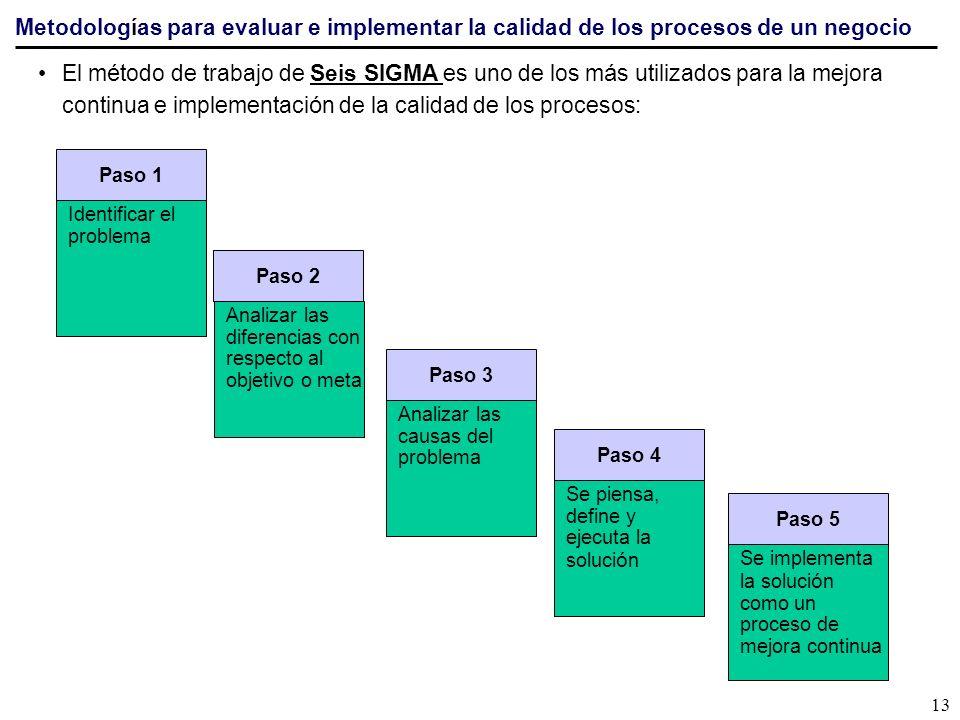 Metodologías para evaluar e implementar la calidad de los procesos de un negocio El m é todo de trabajo de Seis SIGMA es uno de los m á s utilizados p