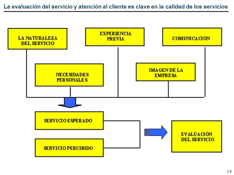 La evaluación del servicio y atención al cliente es clave en la calidad de los servicios 14