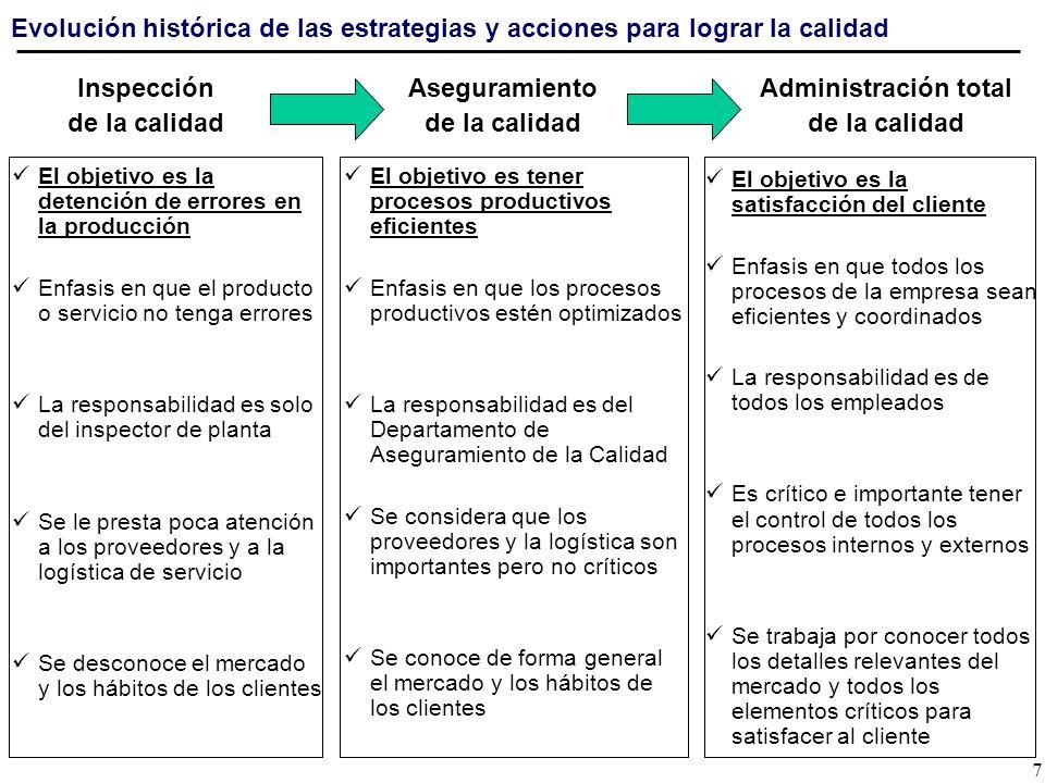 Inspección de la calidad Evolución histórica de las estrategias y acciones para lograr la calidad El objetivo es la detención de errores en la producc