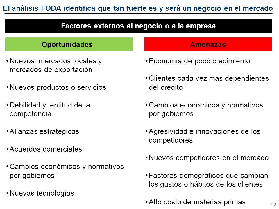 12 El análisis FODA identifica que tan fuerte es y será un negocio en el mercado Factores externos al negocio o a la empresa OportunidadesAmenazas Nue