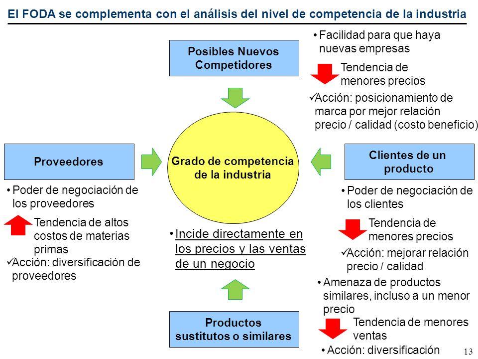 13 El FODA se complementa con el análisis del nivel de competencia de la industria Grado de competencia de la industria Proveedores Clientes de un pro